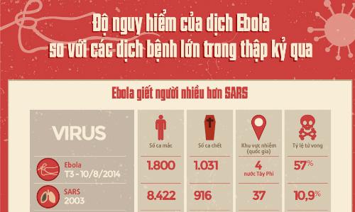 Độ nguy hiểm của virus Ebola so với các dịch lớn