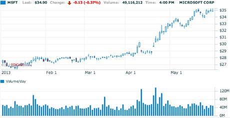 """Microsoft đã thoát khỏi """"cái bóng"""" Windows, giá cổ phiếu tăng cao kỉ lục"""