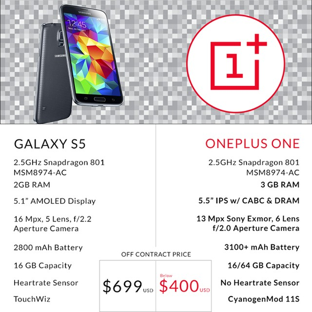 Oneplus One tự tin đọ cấu hình cùng Galaxy S5