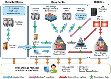 Giải pháp sao lưu, phục hồi, bảo mật và lưu trữ dữ liệu cho doanh nghiệp